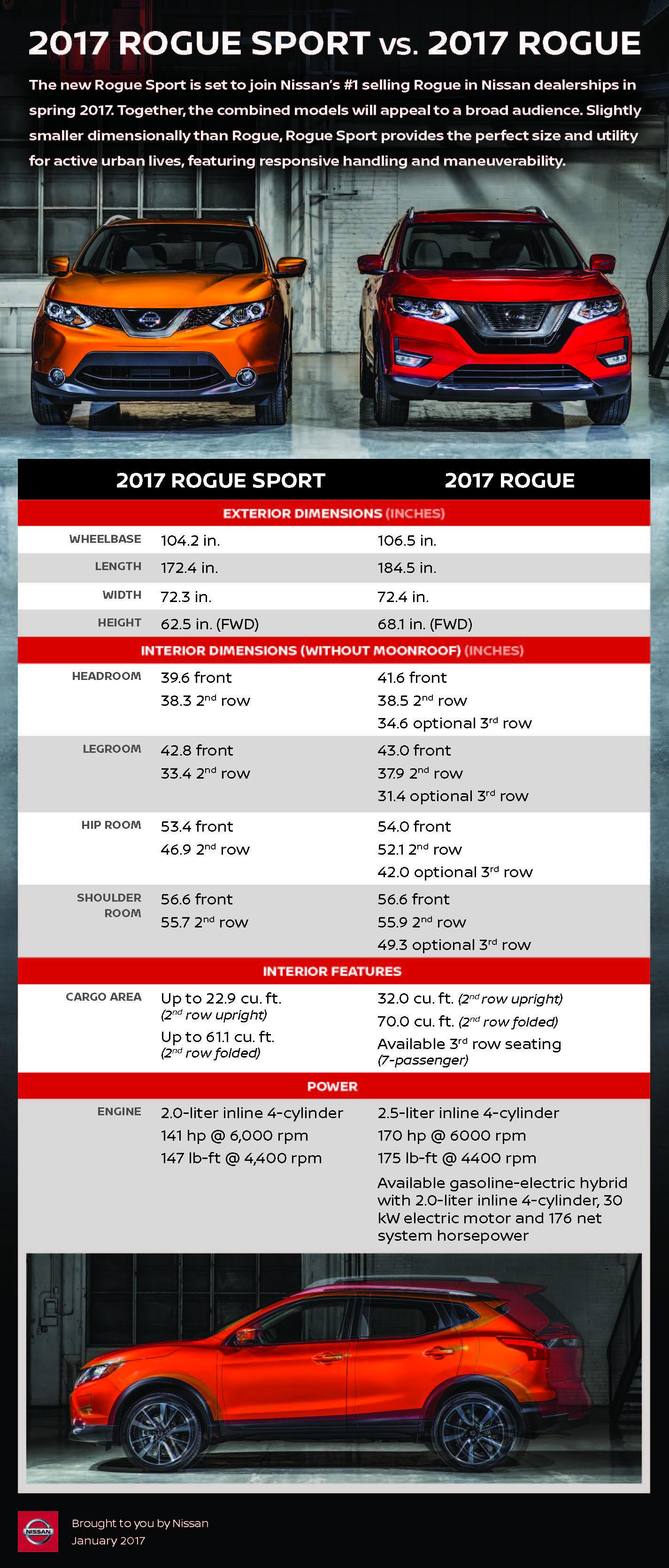 2017 Nissan Rogue Sport in Sylacauga AL at Serra Nissan of Sylacauga